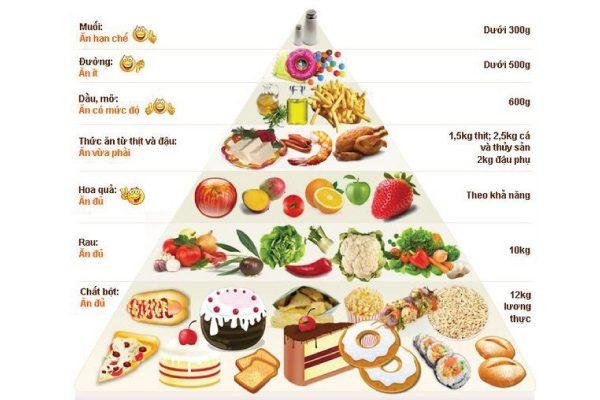 làm cách nào để tăng cân